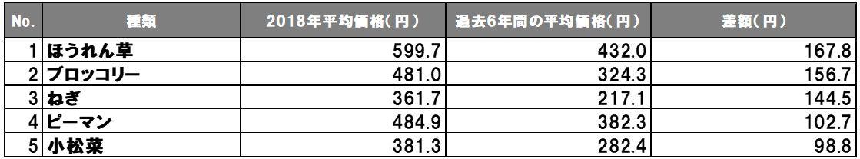 2018年に価格が高騰した野菜の表