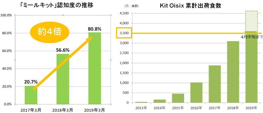 「ミールキット」認知度の推移グラフとKit Oisix累計出荷食数のグラフ