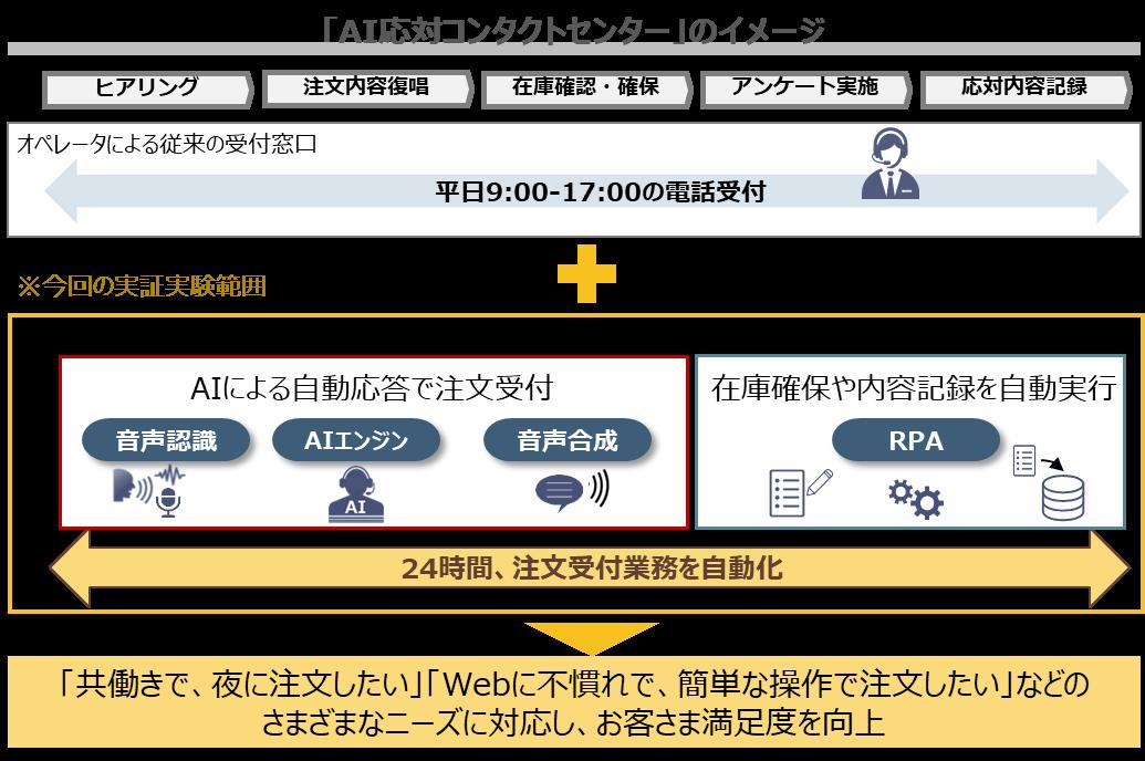 「AI対応コンタクトセンター」のイメージ