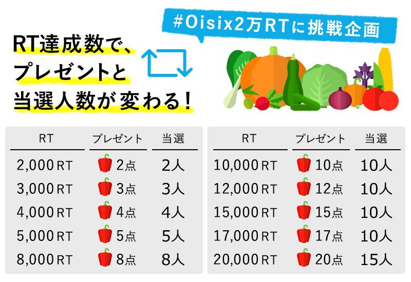 Twitter2万フォロワー突破記念!RT数でプレゼント内容が変わる『#Oisix2万RTに挑戦企画』開催中!