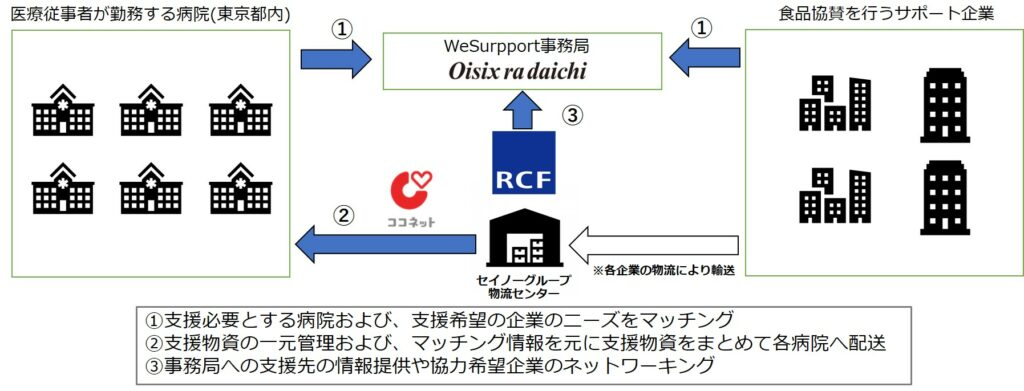 「WeSupport」取り組みイメージ図