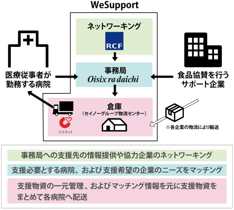 WeSupportの仕組み