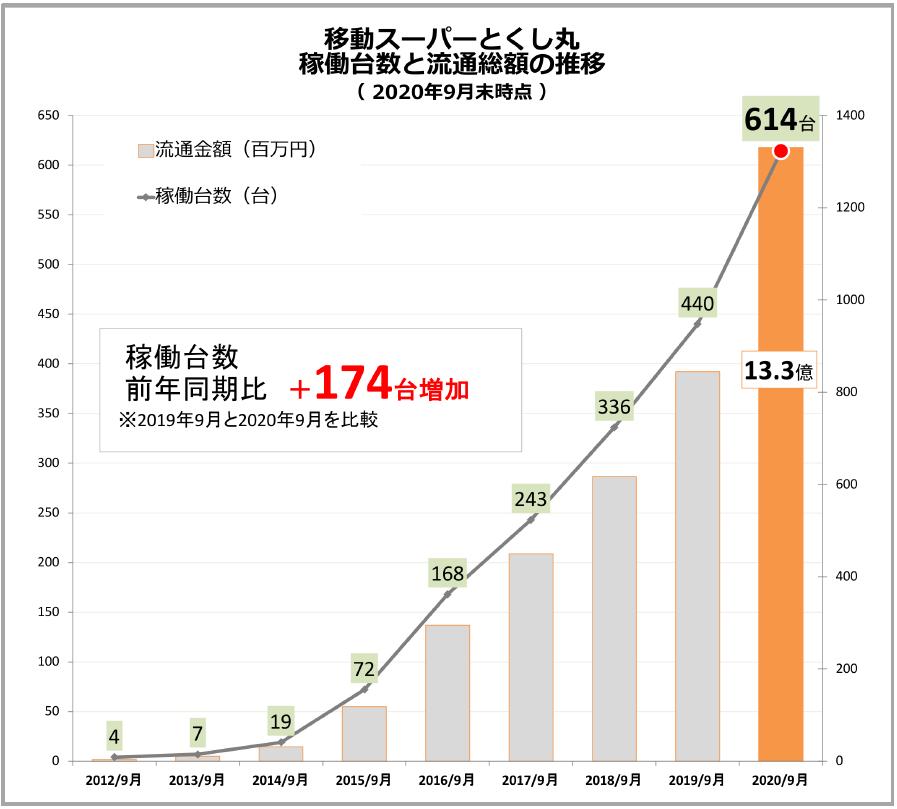 移動スーパーとくし丸 稼働台数と流通総額の推移