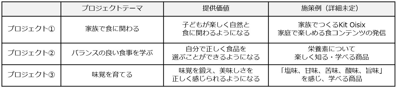 プロジェクトの取り組みテーマに関する表