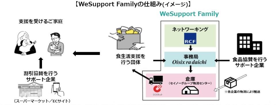 WeSupportFamily仕組みイメージ