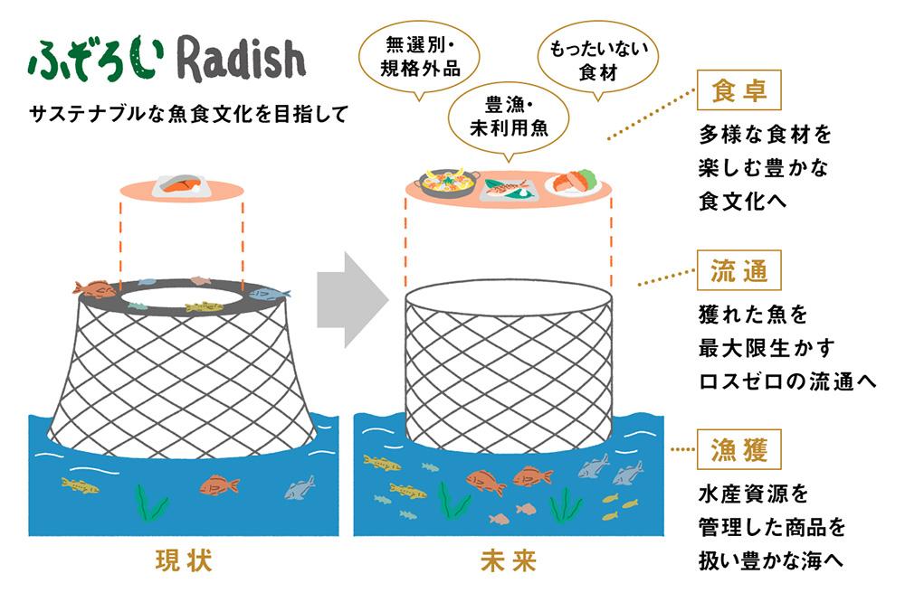 魚のロス削減ビジョン画像